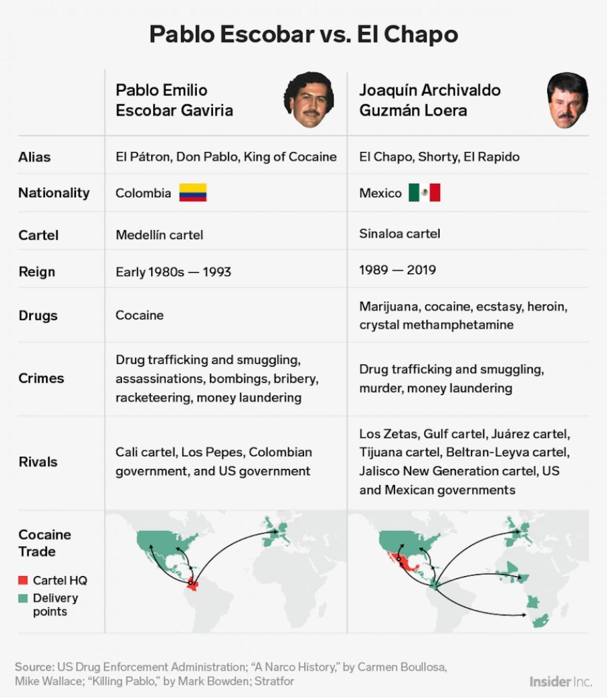 Chapo Guzmán Y Escobar Los 2 Mayores Narcotraficantes De La