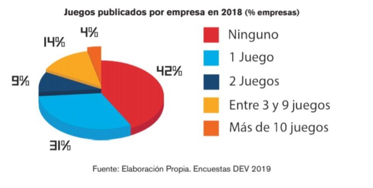 Así Está La Situación De La Industria De Videojuegos En España Business Insider España