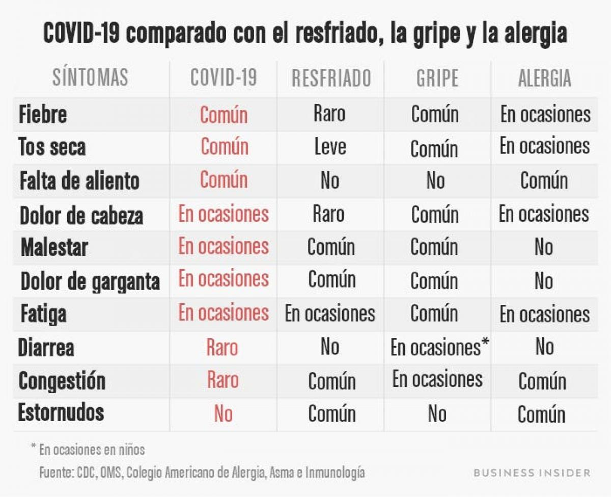 Coronavirus Que Sintomas Tienen Los Casos Leves De Covid 19 Business Insider Espana