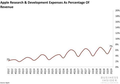 Presupuesto de la parte de servicios de Apple