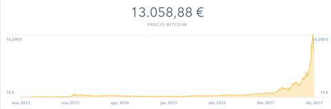La cotización del bitcoin se ha disparado en los últimos meses de 2017.