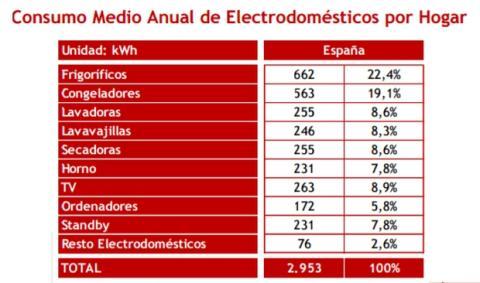Consumo Electrodomesticos