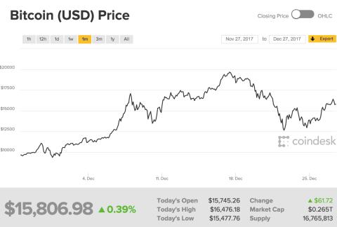 Cotización del bitcoin en el último mes.