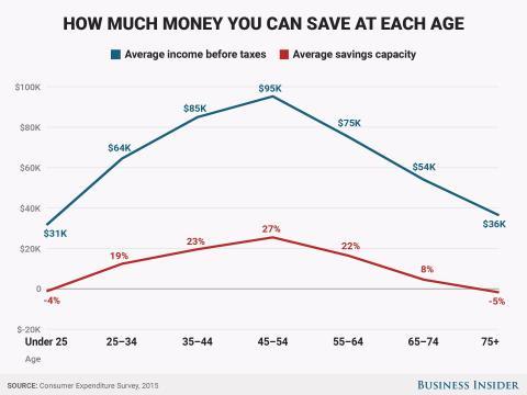Podrías estar ahorrando más de lo que crees.