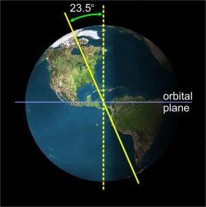 El eje de la Tierra se inclina aproximadamente 23.5 grados desde la línea perpendicular