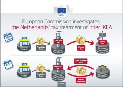Este es el esquema fiscal que la UE ve que ha hecho Ikea.