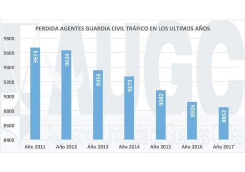 Gráfica del número de agentes de tráfico en los últimos años