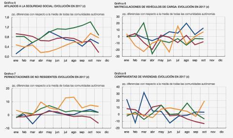 Gráficos Banco de España economía Cataluña.