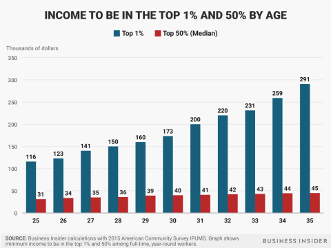 Ingresos para estar en el 1% superior en en el 50% por edades