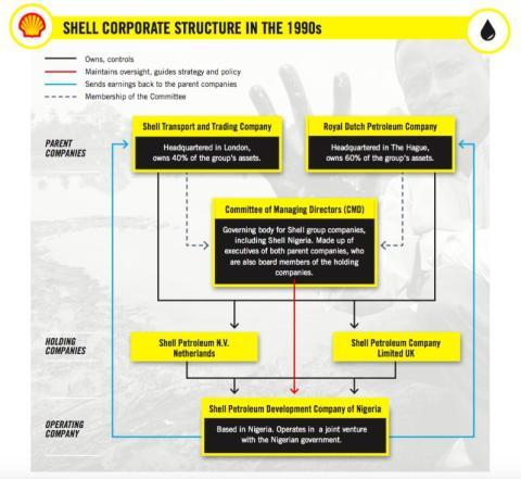Organigrama de la petrolera Shell en 1990