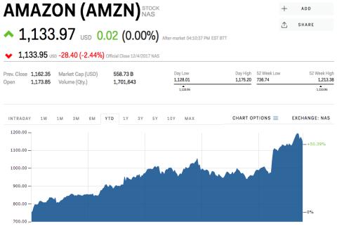 Precio de las Acciones de Amazon