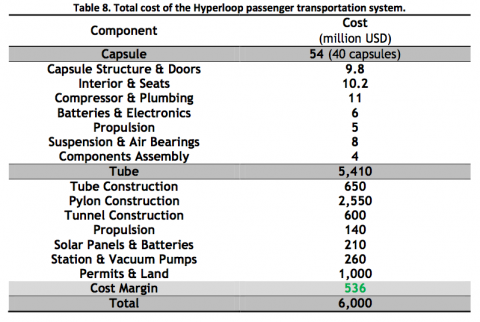 Precio de Hyperloop