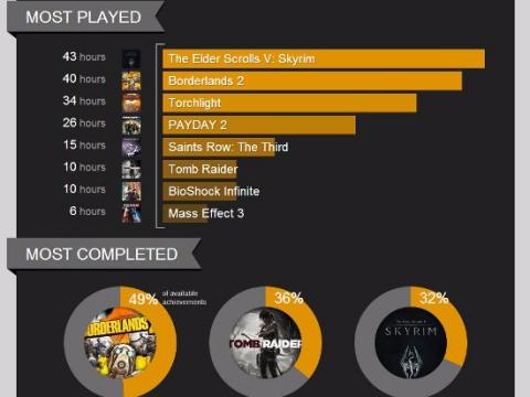 Raptr mostraba cuanto tiempo pasaban los jugadores jugando a un juego