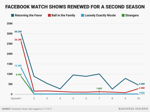 Visualizaciones de Facebook Watch