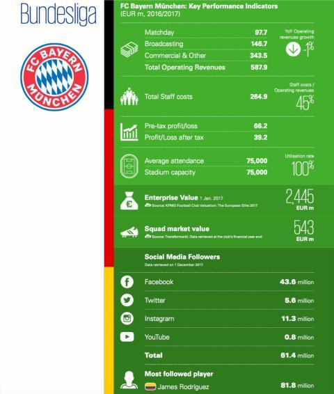 Bayern de Múnich.