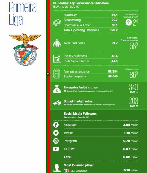 SL Benfica.