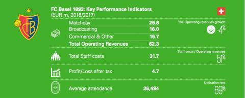 12 clubes con más ingresos