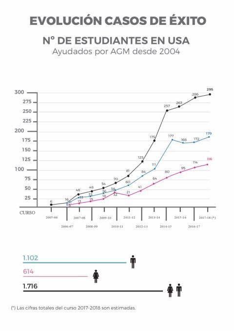 AGM Estadística