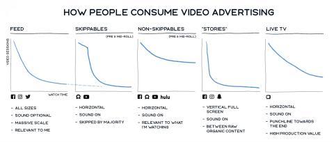 Resultados de un estudio de Facebook sobre el comportamiento de sus usuarios frente a los anuncios en vídeo