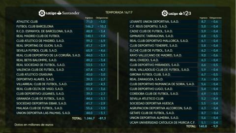 Así quedó el reparto del dinero de TV entre LaLiga Santander y 123 en 2017