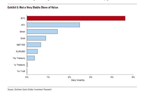 El bitcoin tienen una volatilidad más alta que otros activos.