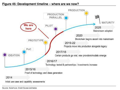 Gráfica de Credit Suisse con sus estimaciones temporales para el desarrollo de la cadena de bloques