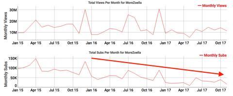 Estadísticas con los suscriptores mensuales del canal de Youtube MoreZoella