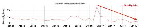 Estadísticas con los suscriptores mensuales del canal del youtuber PewDiePie