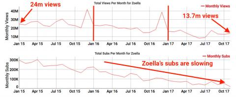 Estadísticas con los suscriptores de Zoella
