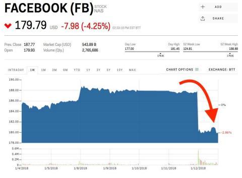 Capitalización Facebook