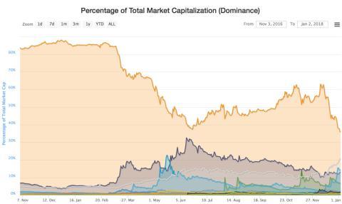 Porcentajes de la capitalización de mercado de las criptomonedas