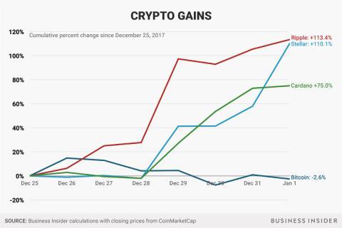 Aumento de la capitalización de mercado de las diferentes critpomonedas