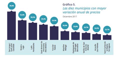 Los diez municipios donde más sube el precio de la vivienda en 2017.