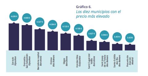 Los diez municipios donde la vivienda es más cara.