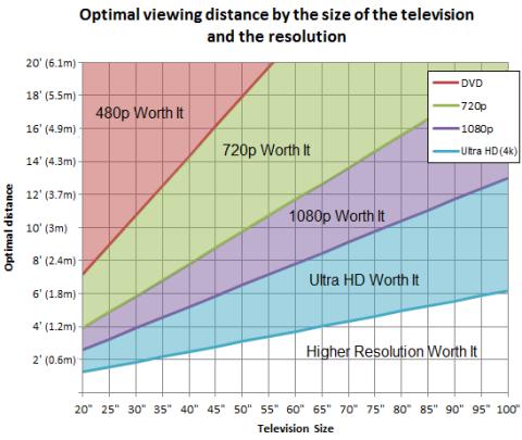 Distancia para ver la televisión