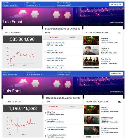 Estadísticas de 'Despacito' en sus primeros 56 días y de 'Échame la culpa' en YouTube.