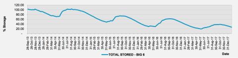 Gráfico que muestra el almacenamiento de agua en Sudáfrica y su descenso.