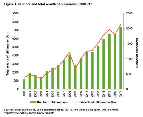 Gráfica del informe de Oxfam sobre el número de millonarios en el mundo.