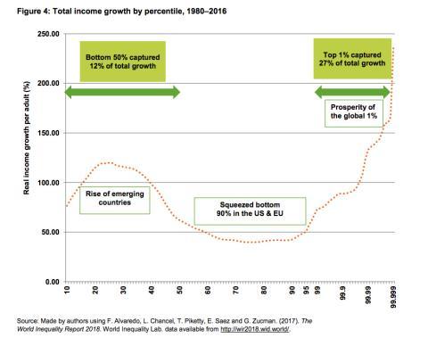 Gráfico del informe de Oxfam sobre la desigualdad en el mundo