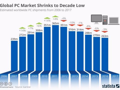 Mercado global ordenadores Statista