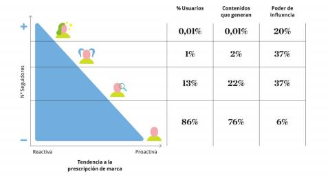Piramide Influencers Deloitte