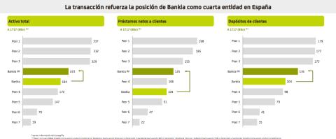 posición de Bankia en el mercado.