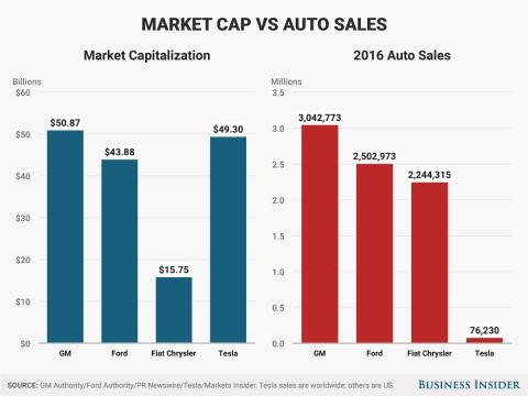 La capitalización de mercado de Apple y Tesla