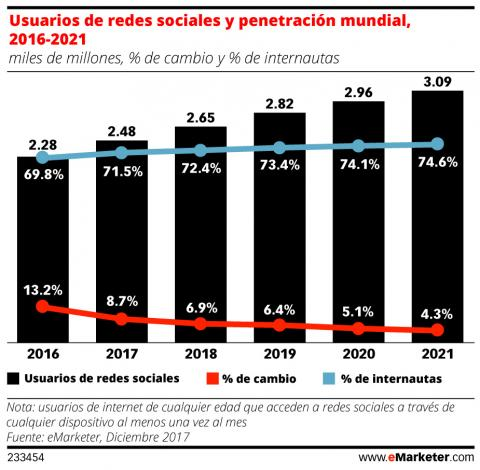 Total usuarios redes sociales eMarketer