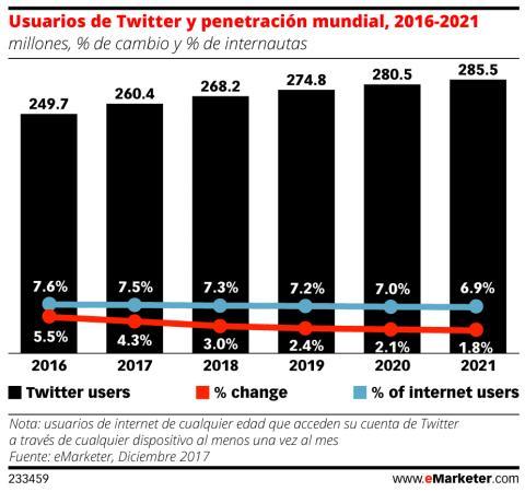 Usuarios Twitter eMarketer