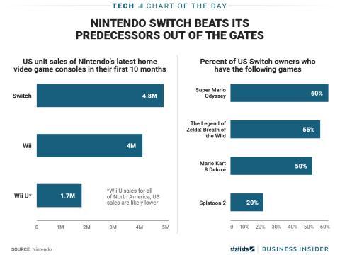 Ventas de Nintendo Switch en EEUU