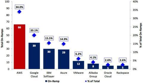 Gráfico de Credit Suisse sobre los principales servicios de computación en la nube