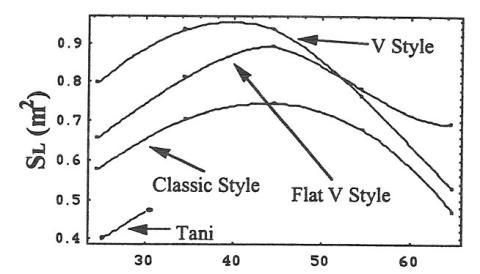 """Los valores del área de elevación para la forma en """"V"""" son más altos que los del estilo clásico."""