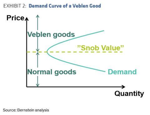 """Los bienes Veblen son los que tienen estatus social, o """"valor snob"""""""