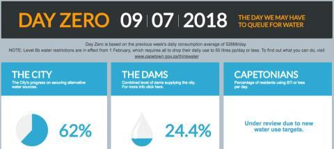 Información de Ciudad del Cabo sobre las reservas de agua disponibles